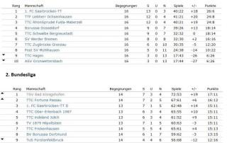 Tabellen 1. und 2. Liga
